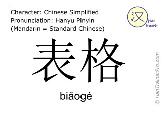 Chinese characters  ( biaoge / bi&#259ogé ) with pronunciation (English translation: form )