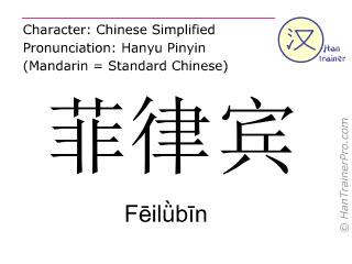 Caracteres chinos  ( Feilübin / Fēilǜbīn ) con pronunciación (traducción española: Filipinas )