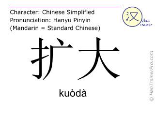 Chinese characters  ( kuoda / kuòdà ) with pronunciation (English translation: to expand )
