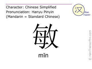 Caracteres chinos  ( min / mĭn ) con pronunciación (traducción española: <m>rápido</m> )