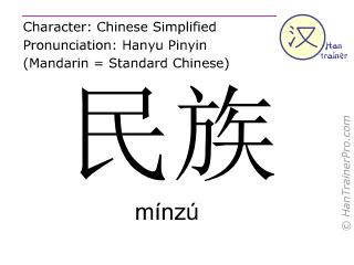 Chinese characters  ( minzu / mínzú ) with pronunciation (English translation: nation )