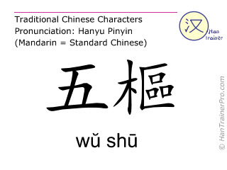 Chinesische Schriftzeichen  ( wu shu / wŭ shū ) mit Aussprache (Deutsche Bedeutung: Gallenblase 27 )