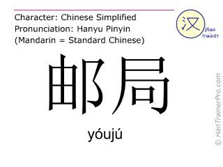 Caracteres chinos  ( youju / yóujú ) con pronunciación (traducción española: oficina de correos )