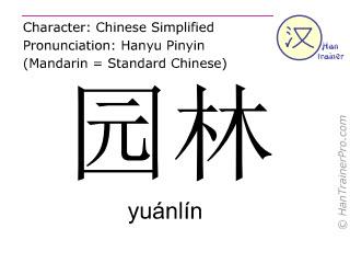 Caracteres chinos  ( yuanlin / yuánlín ) con pronunciación (traducción española: jardines )