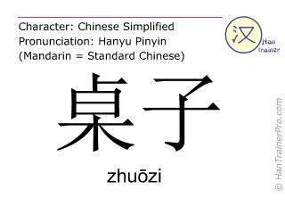 Caractère chinois  ( zhuozi / zhuōzi ) avec prononciation (traduction française: table )